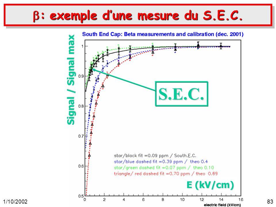 1/10/2002Auguste Besson, soutenance de thèse, ISN-Grenoble.83 : exemple dune mesure du S.E.C. : exemple dune mesure du S.E.C. S.E.C. E (kV/cm) Signal