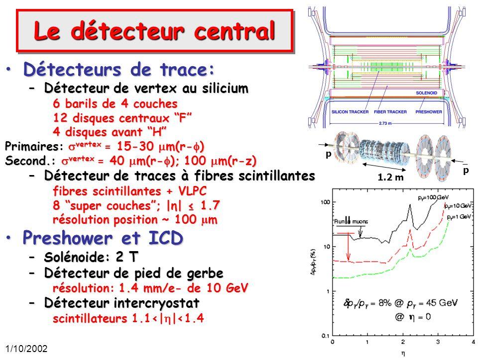 1/10/20029 Le détecteur central Détecteurs de trace:Détecteurs de trace: –Détecteur de vertex au silicium 6 barils de 4 couches 12 disques centraux F
