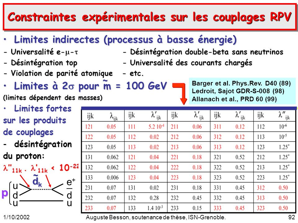 1/10/2002Auguste Besson, soutenance de thèse, ISN-Grenoble.92 Constraintes expérimentales sur les couplages RPV Limites indirectes (processus à basse énergie)Limites indirectes (processus à basse énergie) - Universalité e- - - Désintégration double-beta sans neutrinos - Désintégration top - Universalité des courants chargés - Violation de parité atomique - etc.