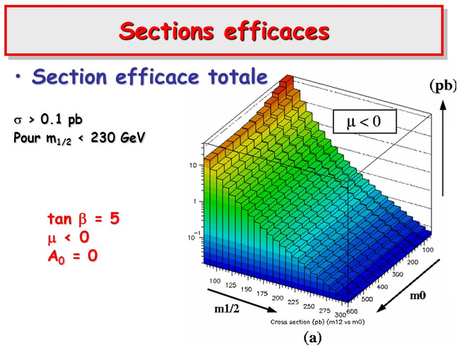 Sections efficaces Section efficace totaleSection efficace totale > 0.1 pb > 0.1 pb Pour m 1/2 < 230 GeV tan = 5 < 0 < 0 A 0 = 0