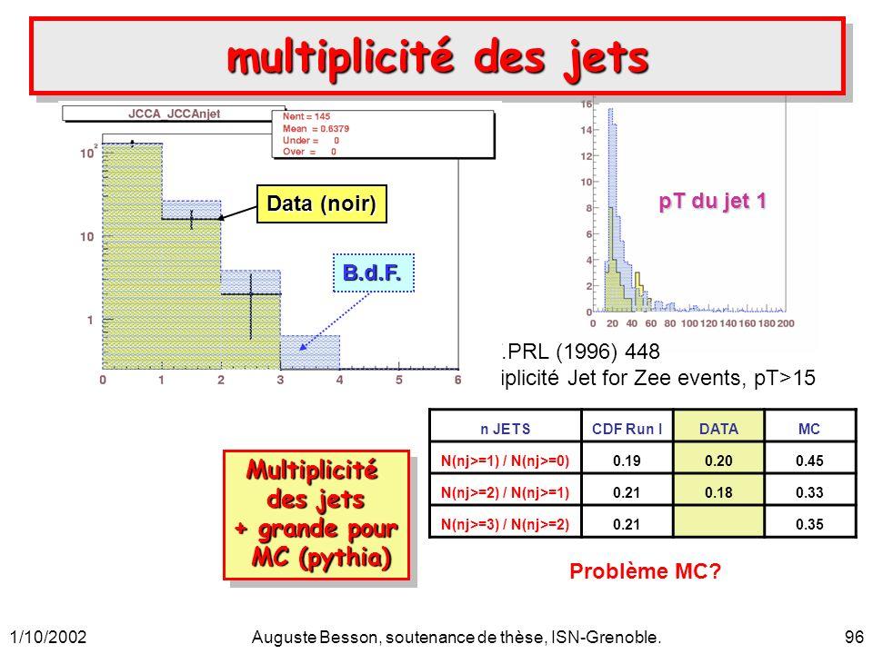 1/10/2002Auguste Besson, soutenance de thèse, ISN-Grenoble.96 multiplicité des jets Multiplicité des jets + grande pour MC (pythia) MC (pythia)Multipl