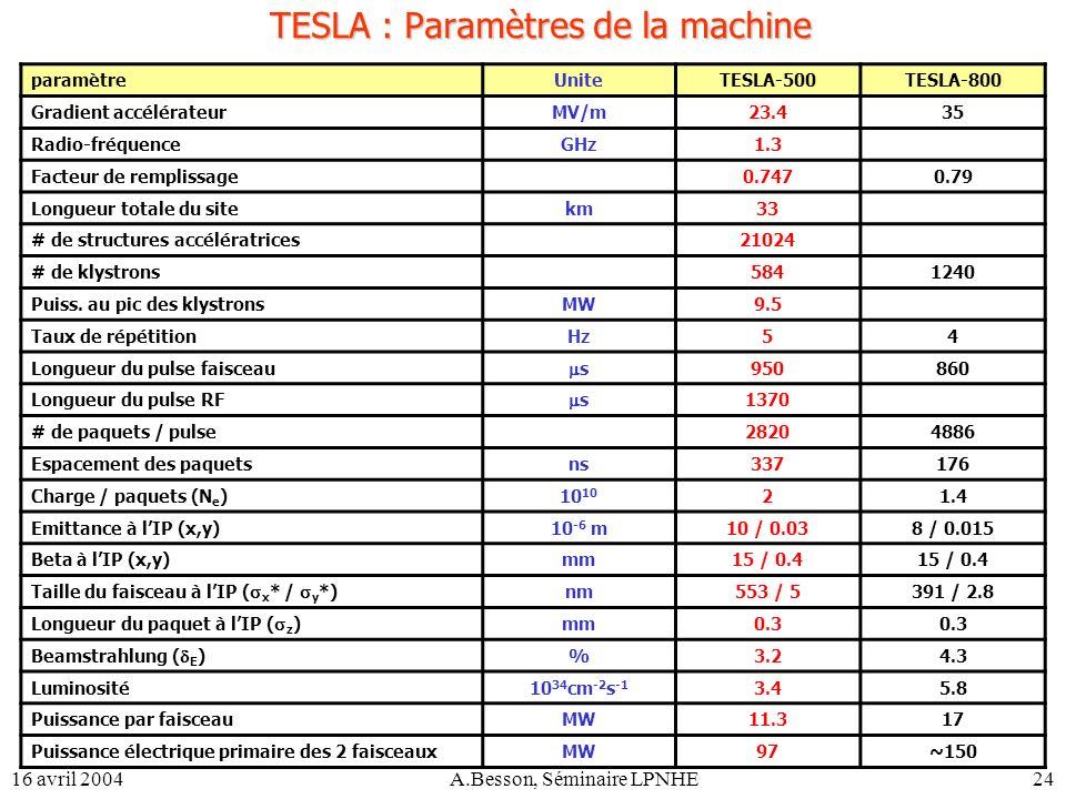 16 avril 2004A.Besson, Séminaire LPNHE24 TESLA : Paramètres de la machine paramètreUniteTESLA-500TESLA-800 Gradient accélérateurMV/m23.435 Radio-fréqu