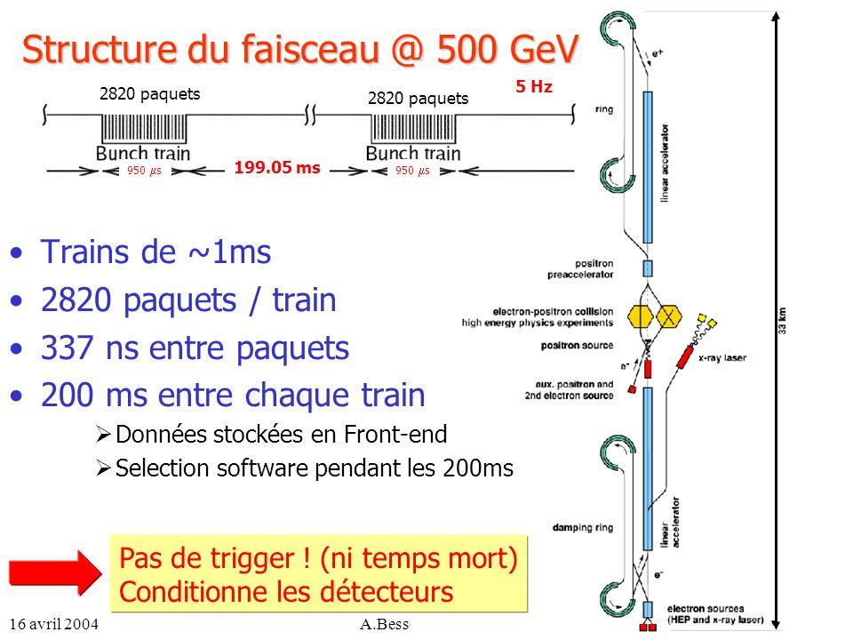 16 avril 2004A.Besson, Séminaire LPNHE3 Structure du faisceau @ 500 GeV Trains de ~1ms 2820 paquets / train 337 ns entre paquets 200 ms entre chaque t