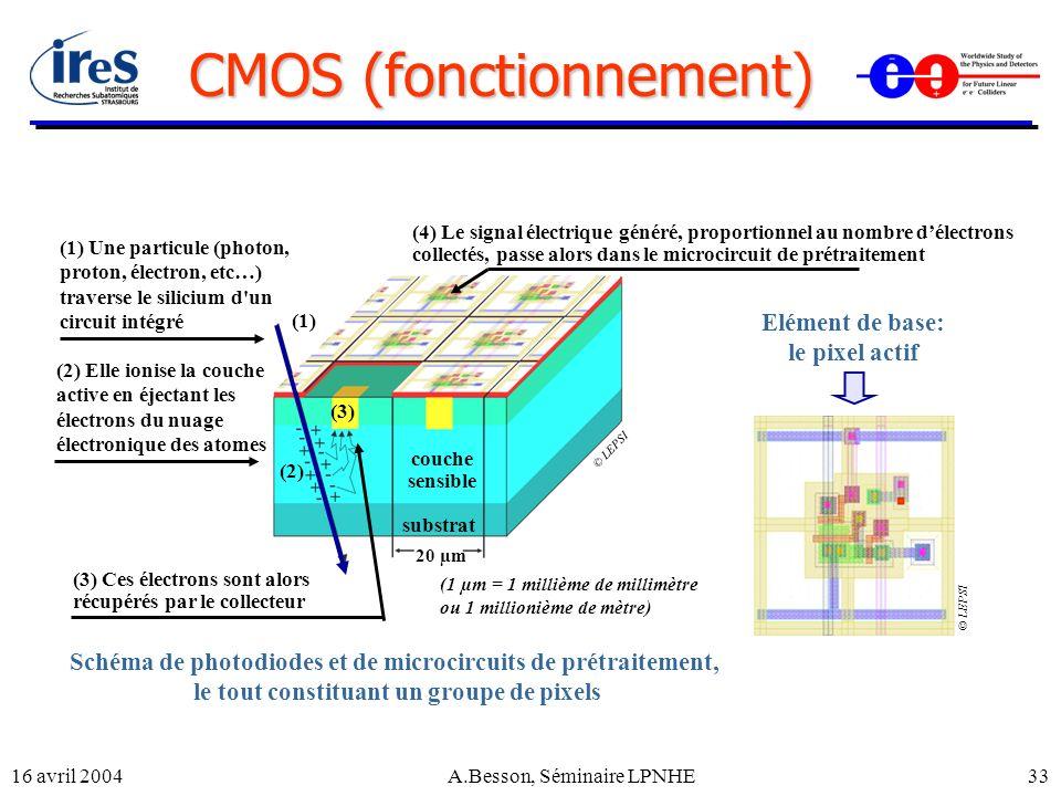 16 avril 2004A.Besson, Séminaire LPNHE33 CMOS (fonctionnement) (4) Elément de base: le pixel actif Schéma de photodiodes et de microcircuits de prétra