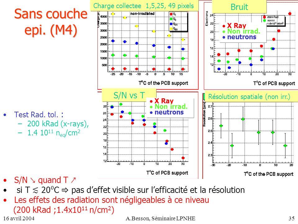 16 avril 2004A.Besson, Séminaire LPNHE35 Sans couche epi. (M4) Test Rad. tol. : –200 kRad (x-rays), –1.4 10 11 n eq /cm 2 S/N quand T si T 20 C pas de