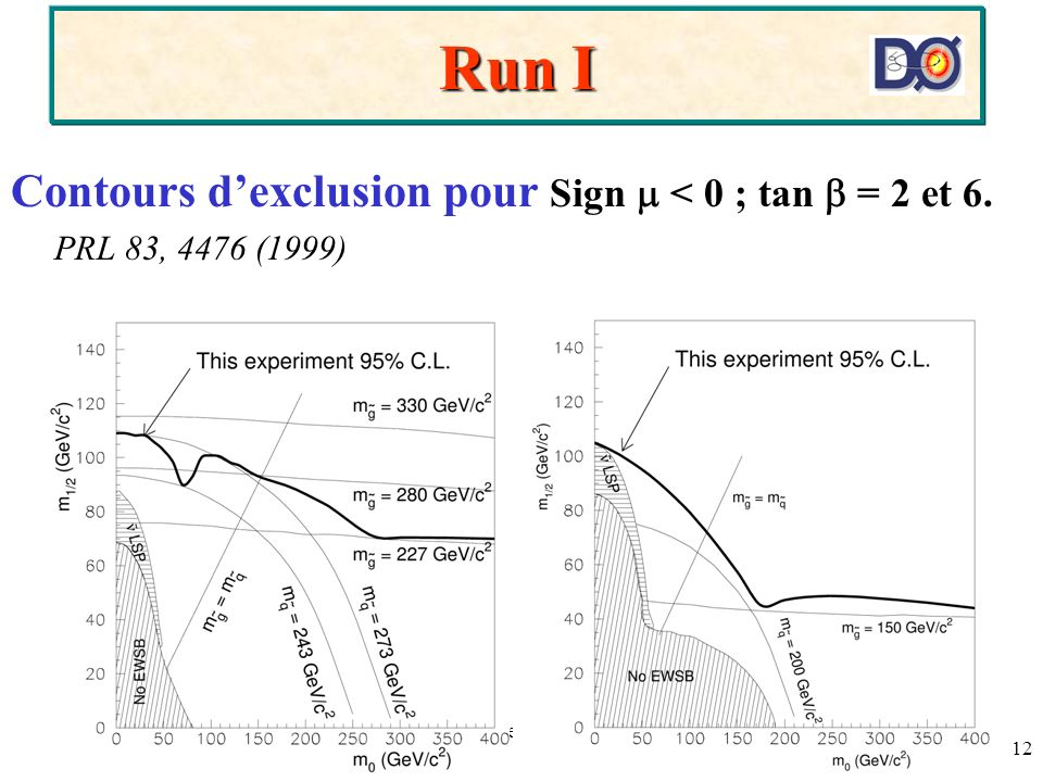 Auguste BessonD0-France, Strasbourg, 29-30 Nov 2001 12 Run I Contours dexclusion pour Sign < 0 ; tan = 2 et 6. PRL 83, 4476 (1999)