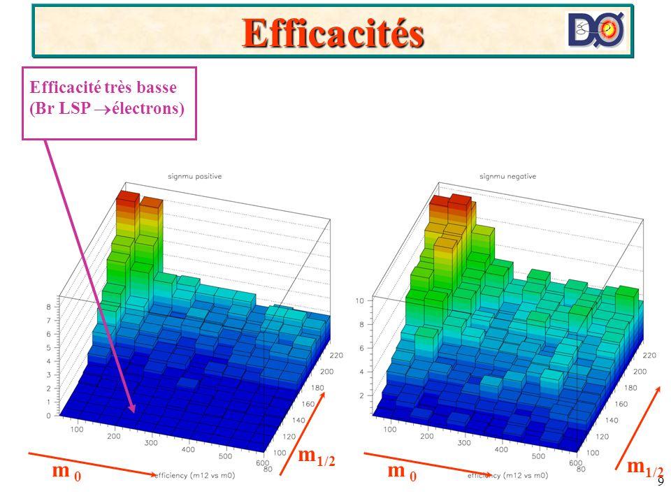 9 Efficacités m 1/2 Efficacité très basse (Br LSP électrons)