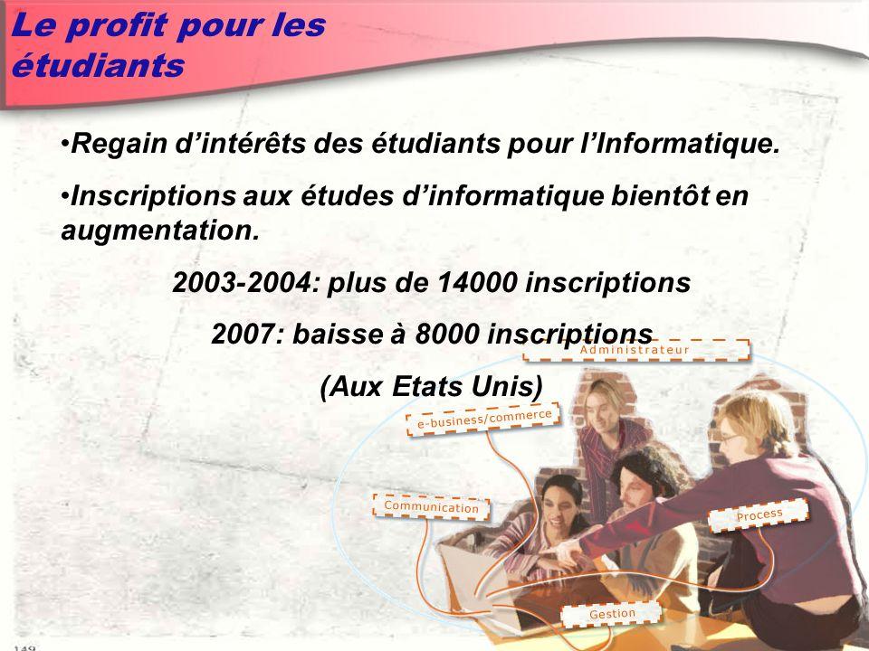 Le profit pour les étudiants Regain dintérêts des étudiants pour lInformatique.