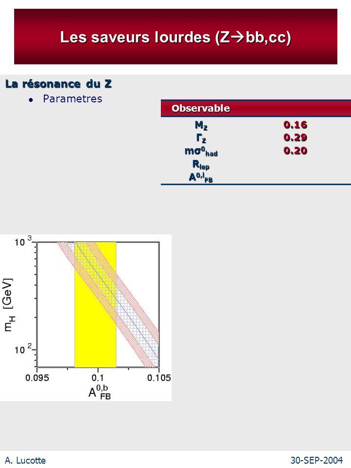 A. Lucotte30-SEP-2004 Les saveurs lourdes (Z bb,cc) La résonance du Z ParametresObservable M Z Γ Z mσ 0 had R lep A 0,l FB 0.160.290.20