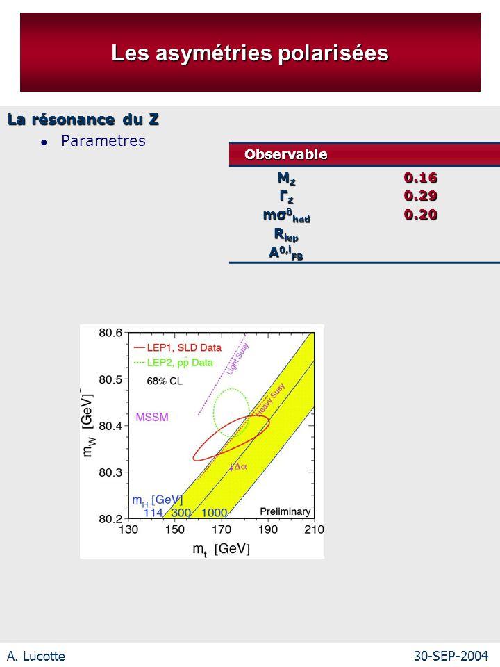 A. Lucotte30-SEP-2004 Les asymétries polarisées La résonance du Z ParametresObservable M Z Γ Z mσ 0 had R lep A 0,l FB 0.160.290.20