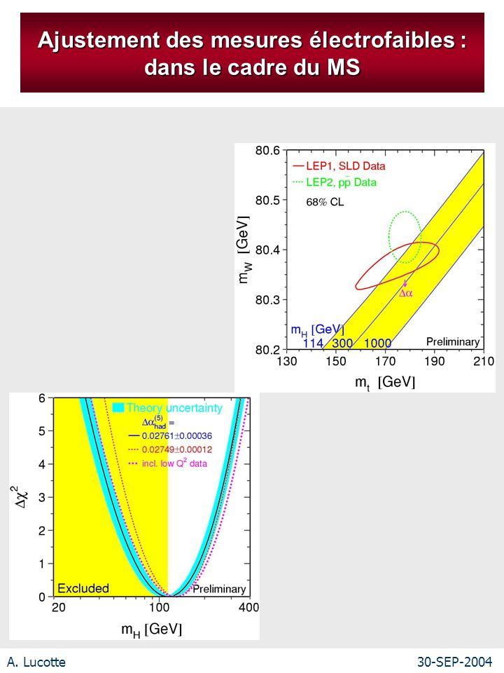 A. Lucotte30-SEP-2004 Ajustement des mesures électrofaibles : dans le cadre du MS