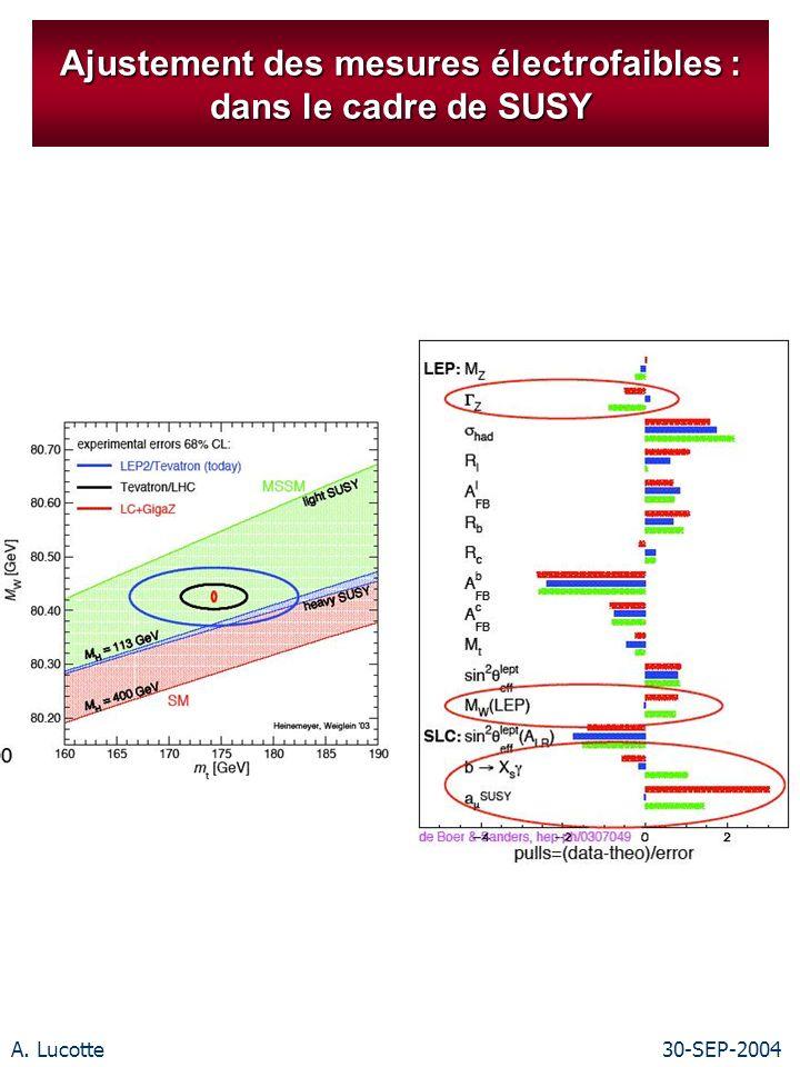 A. Lucotte30-SEP-2004 Ajustement des mesures électrofaibles : dans le cadre de SUSY