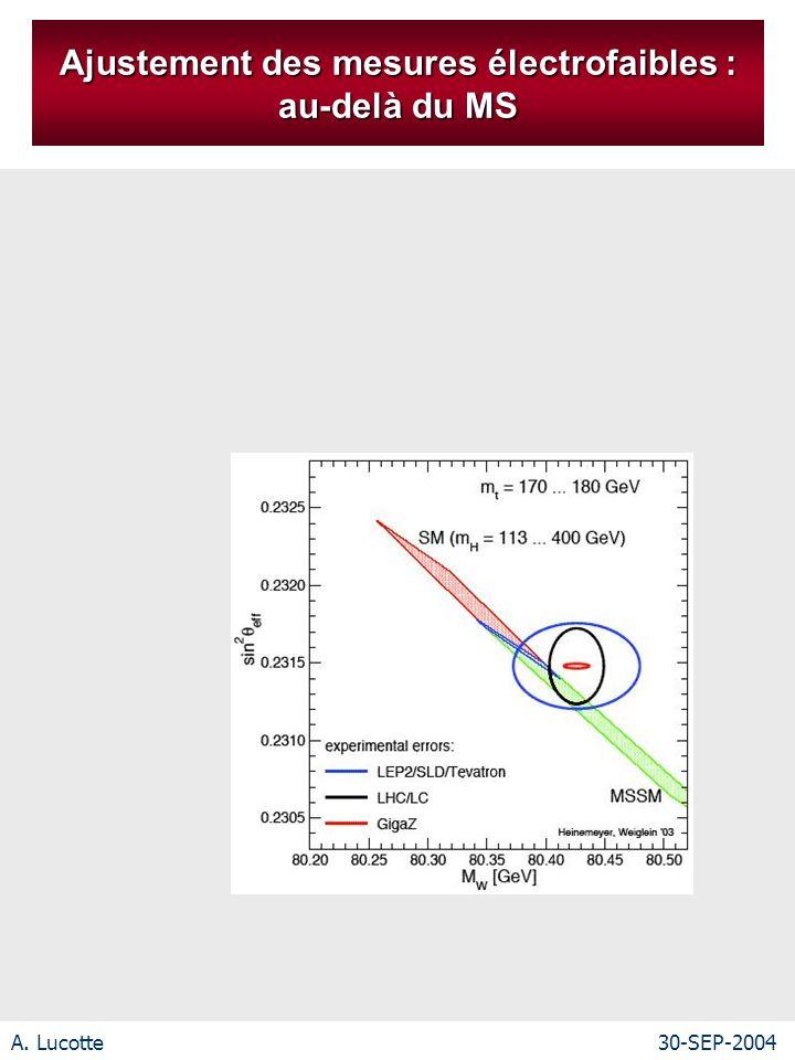 A. Lucotte30-SEP-2004 Ajustement des mesures électrofaibles : au-delà du MS