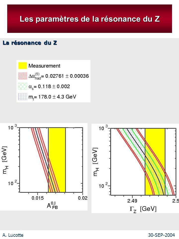 A. Lucotte30-SEP-2004 Les paramètres de la résonance du Z La résonance du Z