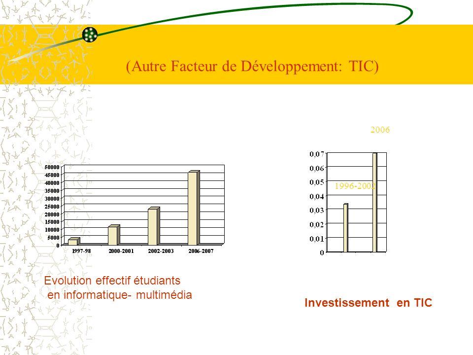 (Autre Facteur de Développement: TIC) Investissement en TIC 2006 1996-2002 Evolution effectif étudiants en informatique- multimédia