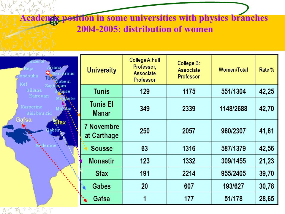Academic position in some universities with physics branches 2004-2005: distribution of women University College A:Full Professor, Associate Professor