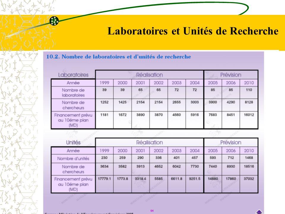 Laboratoires et Unités de Recherche