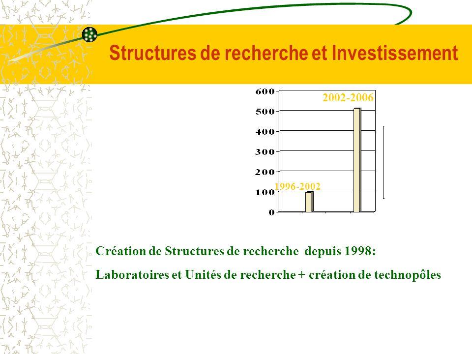1996-2002 Structures de recherche et Investissement 2002-2006 Création de Structures de recherche depuis 1998: Laboratoires et Unités de recherche + c