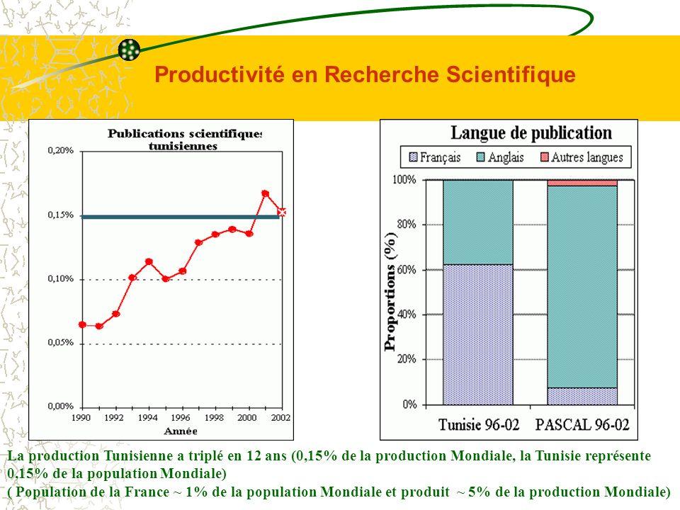 Productivité en Recherche Scientifique La production Tunisienne a triplé en 12 ans (0,15% de la production Mondiale, la Tunisie représente 0,15% de la