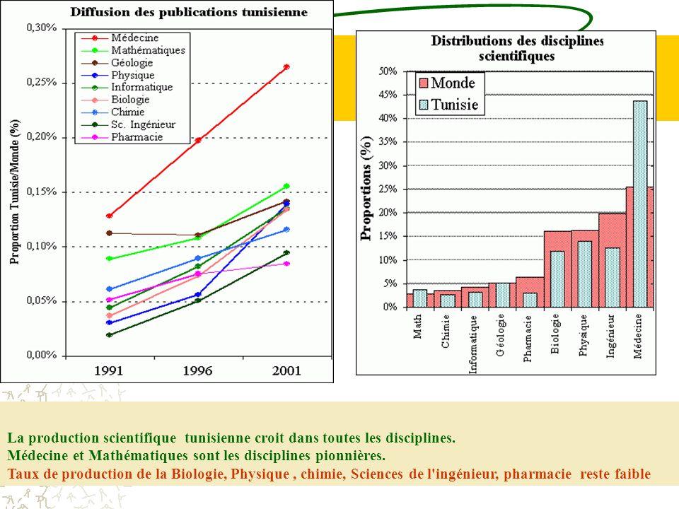 La production scientifique tunisienne croit dans toutes les disciplines. Médecine et Mathématiques sont les disciplines pionnières. Taux de production