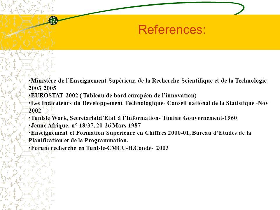 Ministère de lEnseignement Supérieur, de la Recherche Scientifique et de la Technologie 2003-2005 EUROSTAT 2002 ( Tableau de bord européen de linnovat