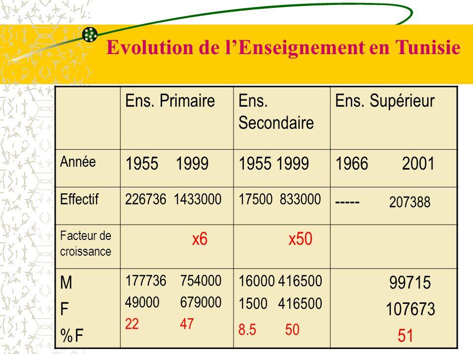 Evolution de lEnseignement en Tunisie Ens. PrimaireEns. Secondaire Ens. Supérieur Année 1955 1999 1966 2001 Effectif226736 143300017500 833000 ----- 2