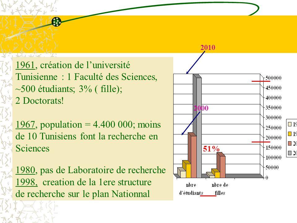 1961, création de luniversité Tunisienne : 1 Faculté des Sciences, ~500 étudiants; 3% ( fille); 2 Doctorats! 1967, population = 4.400 000; moins de 10