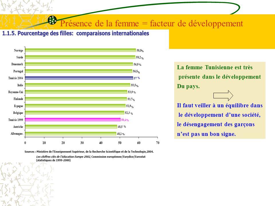 Présence de la femme = facteur de développement La femme Tunisienne est très présente dans le développement Du pays. Il faut veiller à un équilibre da