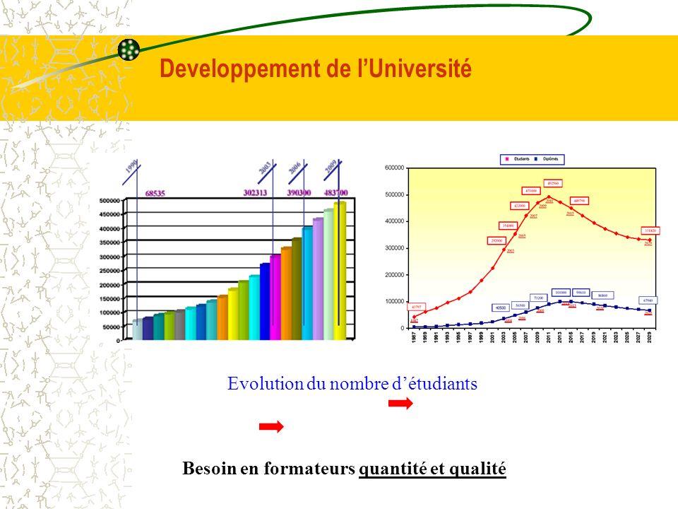 Developpement de lUniversité Besoin en formateurs quantité et qualité Evolution du nombre détudiants