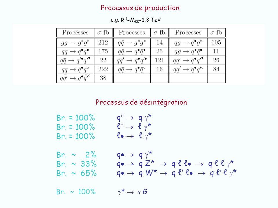 e.g. R -1 =M KK =1.3 TeV Processus de production Processus de désintégration q q * * q q * q q Z* q q * q q W* q q * Br. = 100% Br. ~ 2% Br. ~ 33% Br.