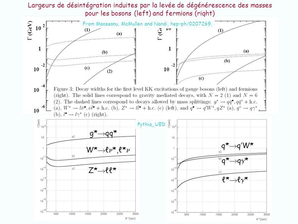 Largeurs de désintégration induites par la levée de dégénérescence des masses pour les bosons (left) and fermions (right) From Macesanu, McMullen and
