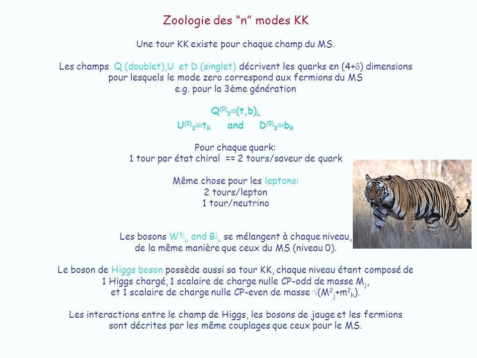 Zoologie des n modes KK Une tour KK existe pour chaque champ du MS. Les champs Q (doublet),U et D (singlet) décrivent les quarks en (4+ ) dimensions p