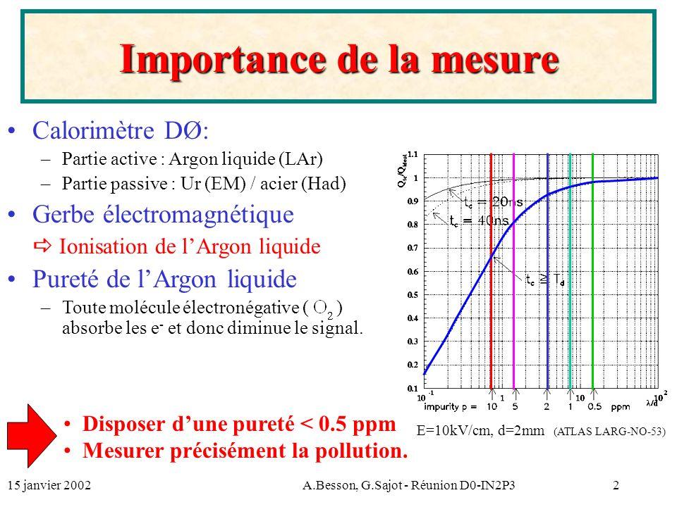 15 janvier 2002A.Besson, G.Sajot - Réunion D0-IN2P32 Importance de la mesure Calorimètre DØ: – –Partie active : Argon liquide (LAr) – –Partie passive : Ur (EM) / acier (Had) Gerbe électromagnétique Ionisation de lArgon liquide Pureté de lArgon liquide – –Toute molécule électronégative ( ) absorbe les e - et donc diminue le signal.