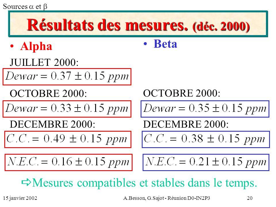 15 janvier 2002A.Besson, G.Sajot - Réunion D0-IN2P320 Résultats des mesures.