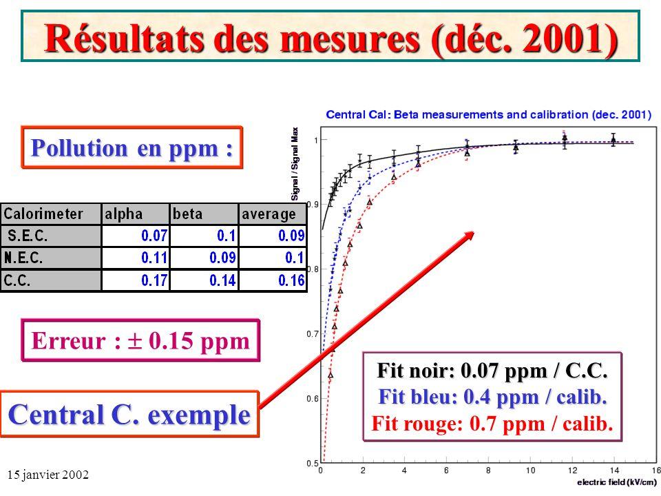 15 janvier 2002A.Besson, G.Sajot - Réunion D0-IN2P321 Résultats des mesures (déc.