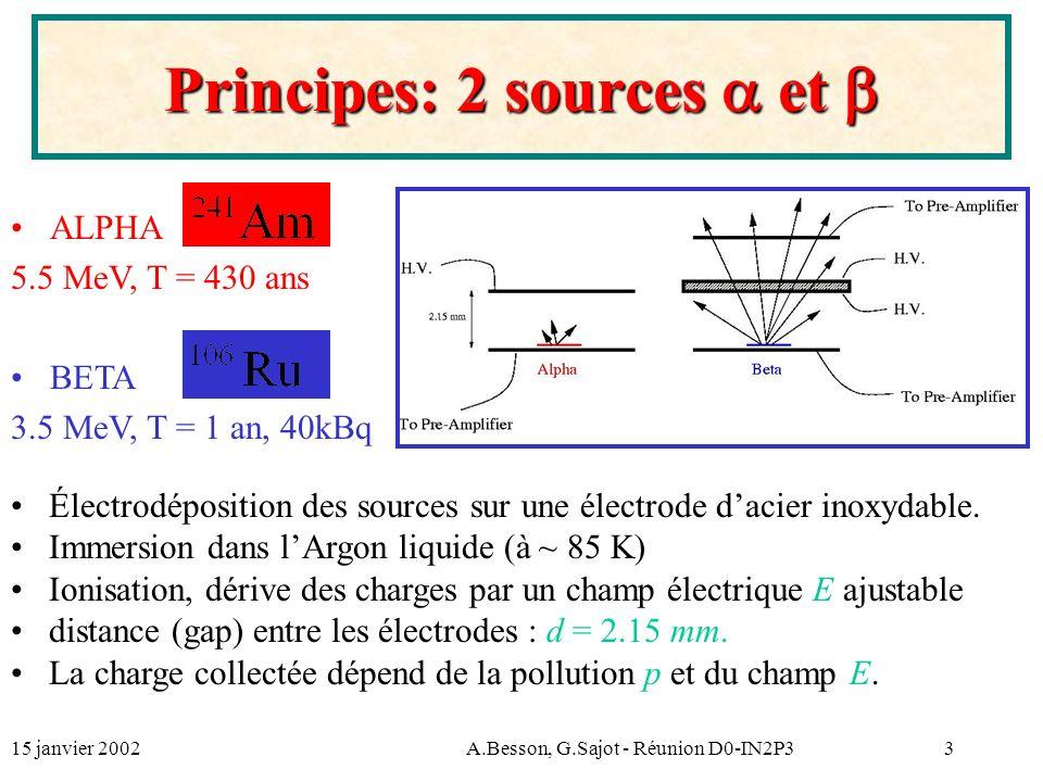 15 janvier 2002A.Besson, G.Sajot - Réunion D0-IN2P314 Erreurs sur la mesure alpha Source Mesuré (ppm) Attendu (ppm) Pollution mesuréeErreur 0.2 ppm 0.10 0.3 ppm 0.10 0.5 ppm 0.11 1.0 ppm 0.12 2.0 ppm 0.16 3.0 ppm 0.21 5.0 ppm 0.33 Fit linéaire donne lerreur finale