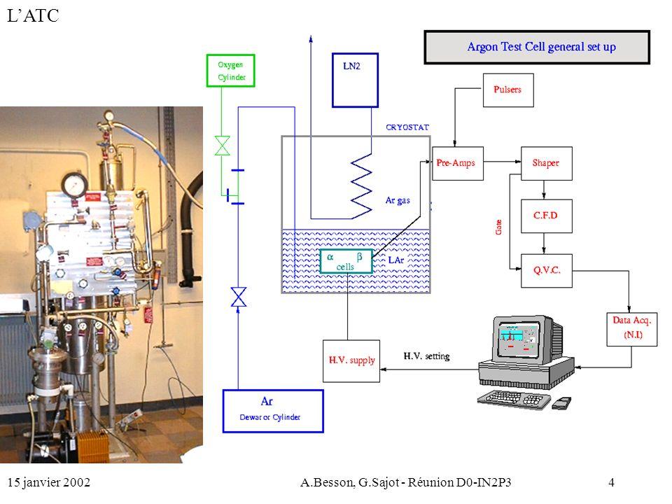 15 janvier 2002A.Besson, G.Sajot - Réunion D0-IN2P315 Source Beta Source Installation : octobre 2000 Particularités –Spectre complet.