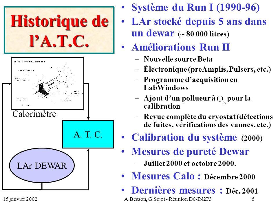 15 janvier 2002A.Besson, G.Sajot - Réunion D0-IN2P317 Beta: paramètre d vs pol.