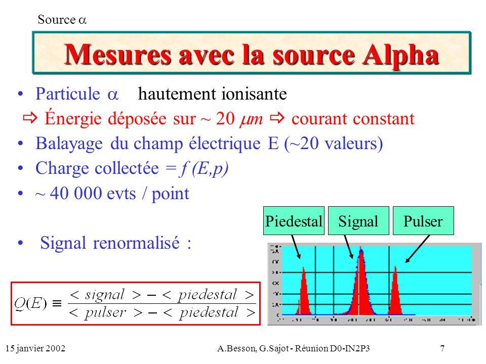 15 janvier 2002A.Besson, G.Sajot - Réunion D0-IN2P37 Mesures avec la source Alpha Particule hautement ionisante Énergie déposée sur ~ 20 m courant constant Balayage du champ électrique E (~20 valeurs) Charge collectée = f (E,p) ~ 40 000 evts / point Signal renormalisé : Source PiedestalSignalPulser