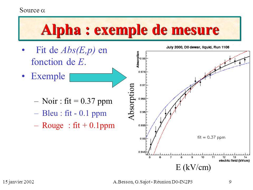 15 janvier 2002A.Besson, G.Sajot - Réunion D0-IN2P310 Estimation des erreurs Principales sources derreur : –Statistique ~ 0.5 % –Haute Tension ~ 2 % –gap entre les électrodes : d = 2.15 0.05 mm –Fit ~ 2 - 5 % Total p/p ~ 5-7 % Erreurs systématiques (électronique, non linéarité du gain des préamplis, etc.) Calibration nécessaire Source