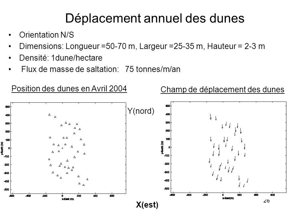 26 Déplacement annuel des dunes Position des dunes en Avril 2004 Champ de déplacement des dunes Orientation N/S Dimensions: Longueur =50-70 m, Largeur