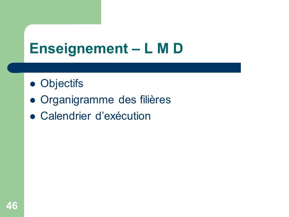 46 Enseignement – L M D Objectifs Organigramme des filières Calendrier dexécution