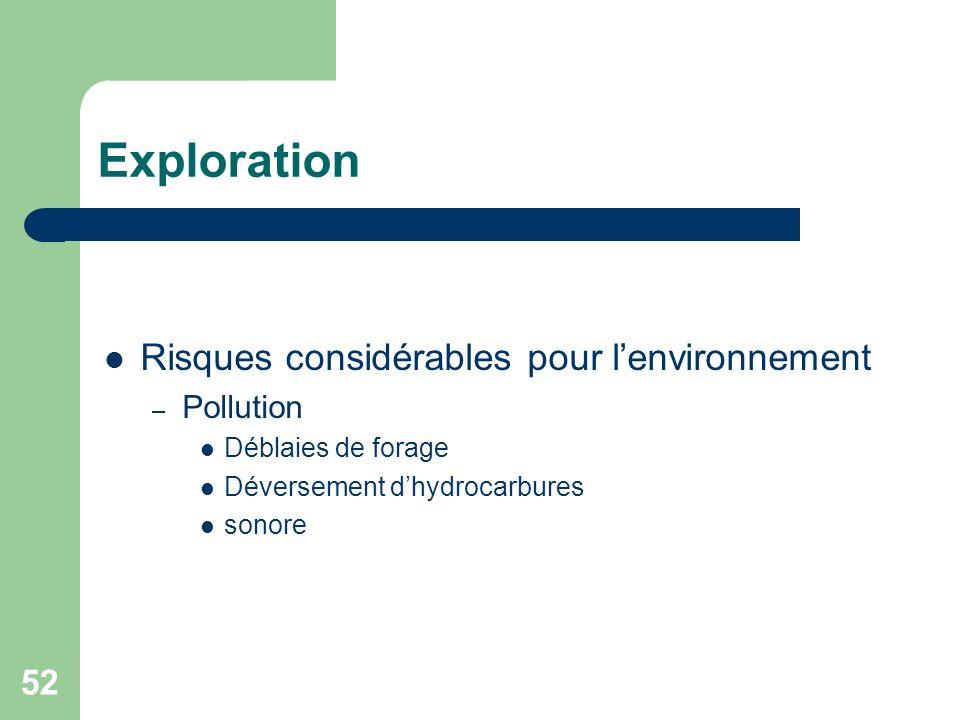 52 Exploration Risques considérables pour lenvironnement – Pollution Déblaies de forage Déversement dhydrocarbures sonore