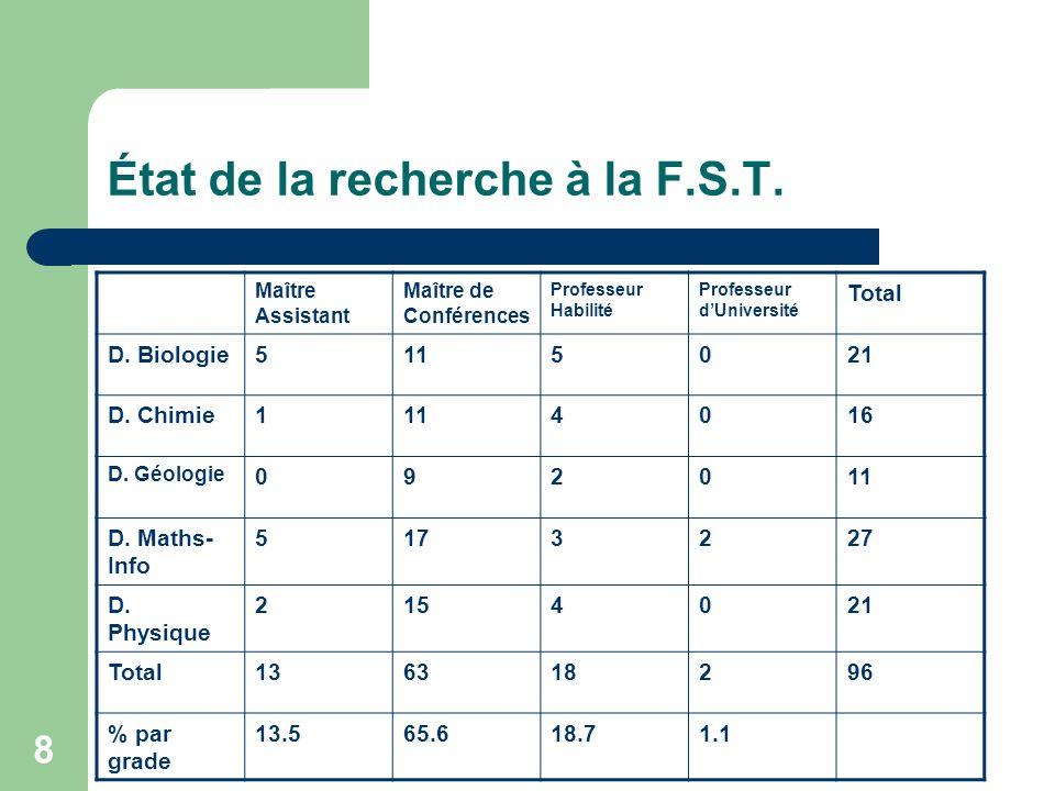 49 Calendrier dexecution En 2007-2008 : L 1 En 2008-2009 : L 2 En 2009-2010 : L 3 En 2010-2011 : M1 En 2011-2012 : M2