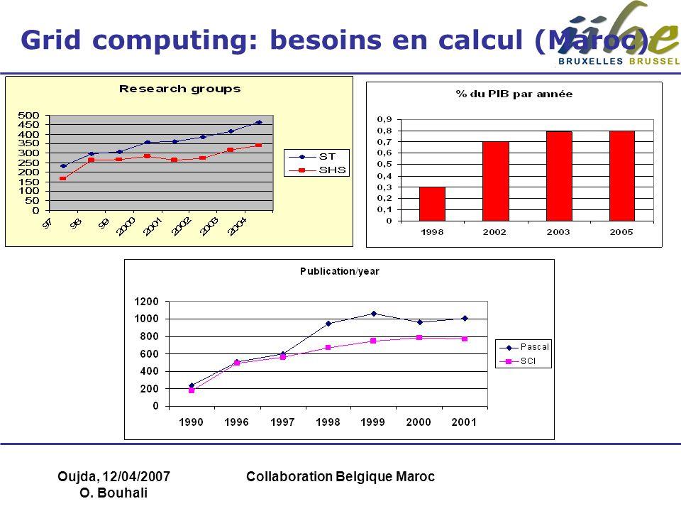 Oujda, 12/04/2007 O. Bouhali Collaboration Belgique Maroc Grid computing: besoins en calcul (Maroc)