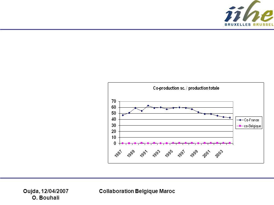 Oujda, 12/04/2007 O. Bouhali Collaboration Belgique Maroc