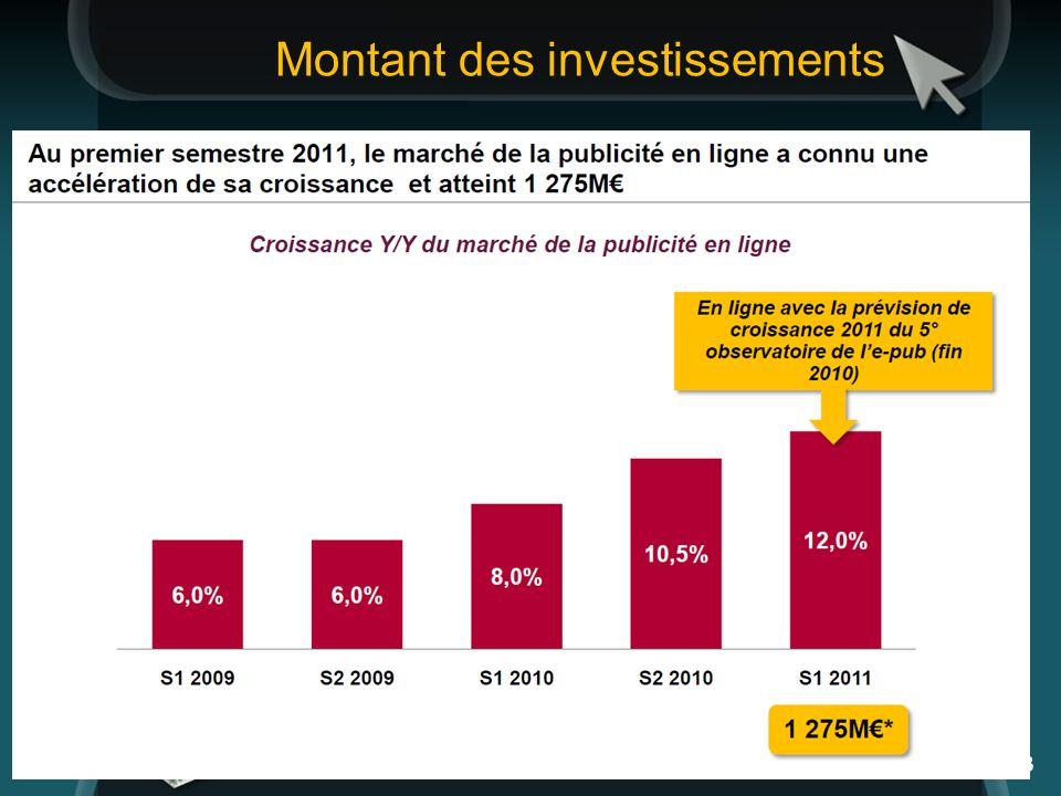 27/01/2014 Présentation 3 Montant des investissements