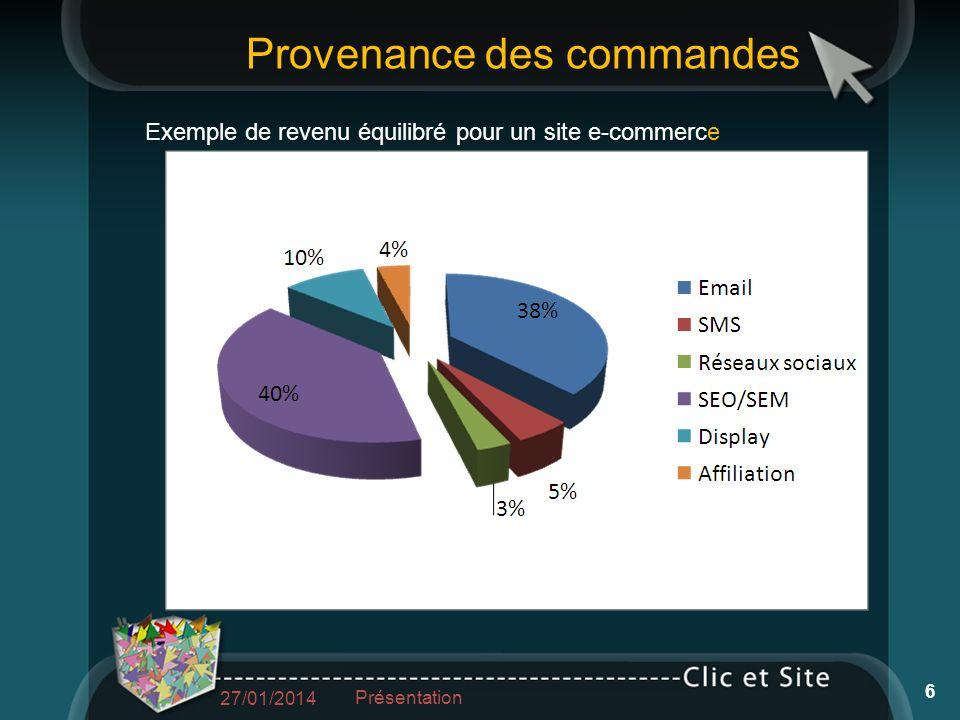Exemple de revenu équilibré pour un site e-commerce Provenance des commandes 27/01/2014 Présentation 6
