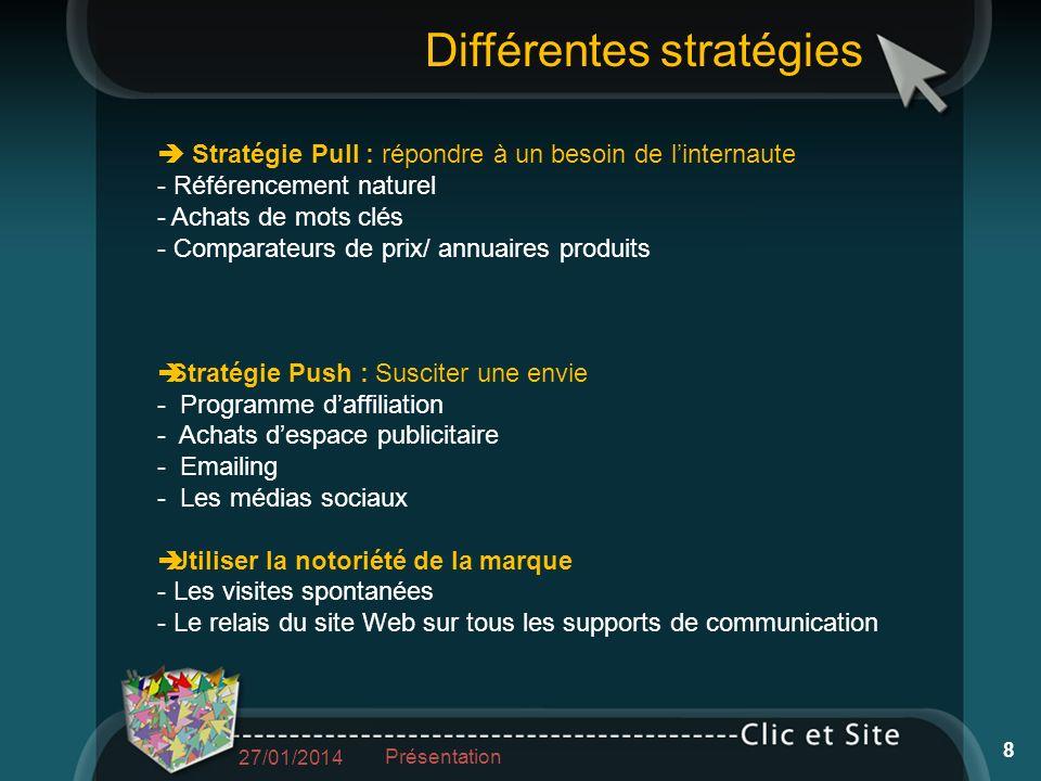 Stratégie Pull : répondre à un besoin de linternaute - Référencement naturel - Achats de mots clés - Comparateurs de prix/ annuaires produits Stratégi