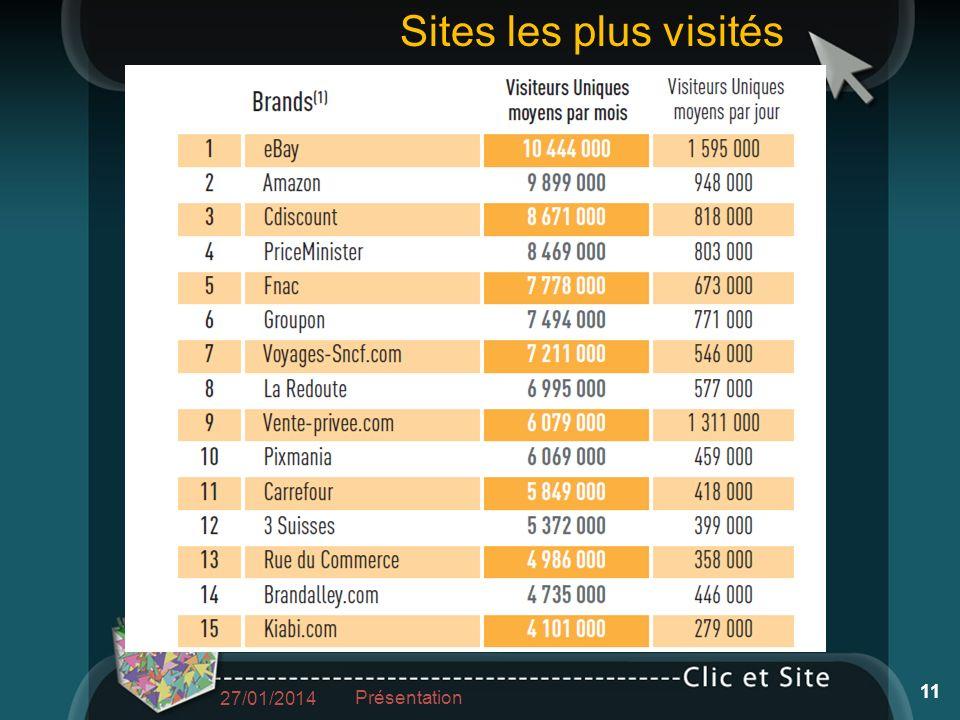 27/01/2014 Présentation 11 Sites les plus visités